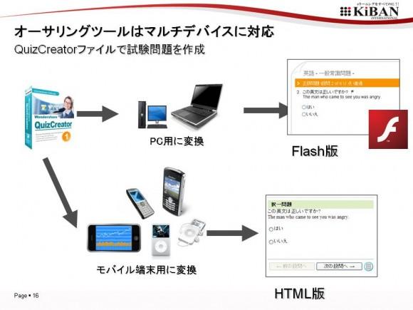 SmartBrainとQuizCreatorの組み合わせで、PC用(FLASH版)テストと、HTML版テスト(モバイル用)が自動生成されます